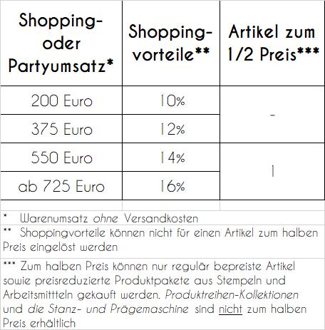 Tabelle Shoppingvorteile